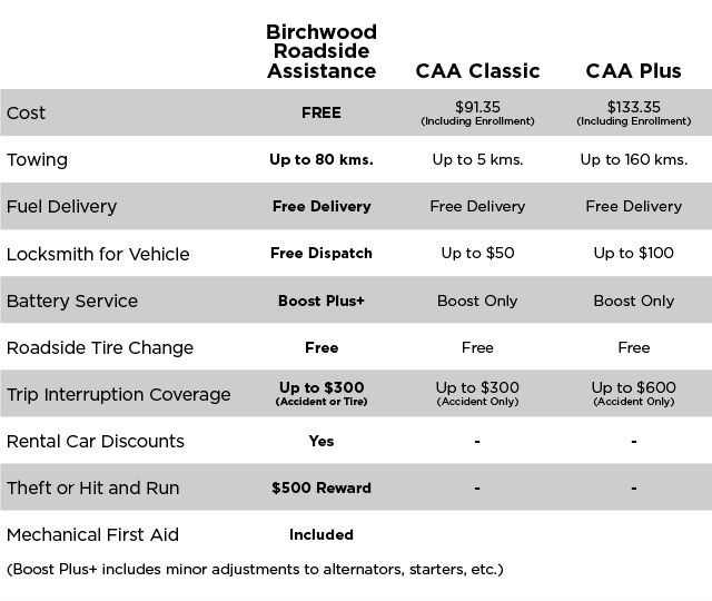 You are eligible for FREE Birchwood Roadside Assistance coverage for up to 3 years with any tire purchase at the Birchwood Automotive Group.* We also offer this same coverage FREE for 6 months following your service at any Birchwood dealership.   When out on the road, you'll know that you are protected by an organization that cares about the safety of you and your family. Our customer service representatives respond quickly to provide you the best service and protection available anywhere.   1-866-612-0499   What does Birchwood Roadside Assistance offer? 24-Hour Emergency Roadside Assistance Benefits You are covered for emergency road service throughout Canada and the United States.   24-Hour Towing Service We will tow you up to 80 km to the nearest Birchwood Automotive Dealership or up to 8 km to the nearest service station. Extended distance will be an additional expense.   24-Hour Mechanical First Aid You will be provided with any service requiring minor adjustments (exclusive of parts) to enable a disabled vehicle to proceed under its own power, where available.   24-Hour Tire Change Service You may have your tire changed with your inflated and functional spare tire.   24-Hour Emergency Delivery A service truck will deliver emergency supplies of gasoline, water, oil, or other necessary supplies. You will only pay for the cost of the supplies.   24-Hour Emergency Battery Service You are covered for battery boosts and minor adjustments to alternators, starters, etc. while on the road.   24-Hour Lost Key Service If keys are locked inside your vehicle, you will be assisted in gaining entry to the vehicle's passenger compartment only. Locksmith services may be dispatched as needed at your expense for labour and key making.   Rental Car Discounts You are entitled to take advantage of our rental car discount codes and pre-negotiated group rates which are honored at thousands of locations throughout Canada and abroad.   Map Routing Service We will, at no charge, provide you with four-colour mapping and travel route information.   Theft And Hit & Run Protection A $500 reward is offered for information leading to the arrest and conviction of anyone responsible for Hit & Run damages or stealing your vehicle.   Whenever you travel, you'll enjoy the secure and confident feeling of knowing that you are protected by Birchwood Roadside Assistance.   How does Birchwood Roadside Assistance differ from CAA? Free 6 months coverage when you service with us